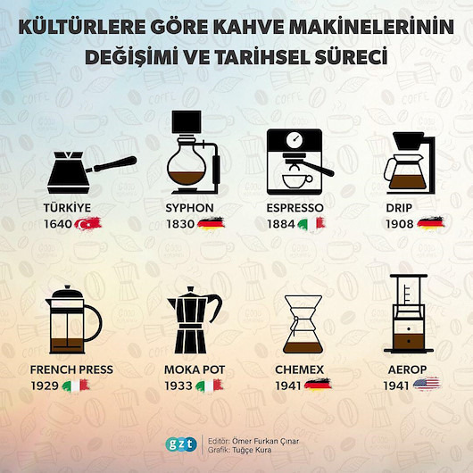 Kültürlere göre kahve makinelerinin değişimi