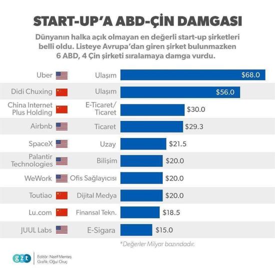 Dünyanın en başarılı start-up şirketleri açıklandı