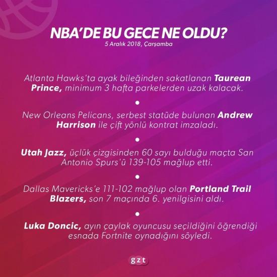 NBA Raporu