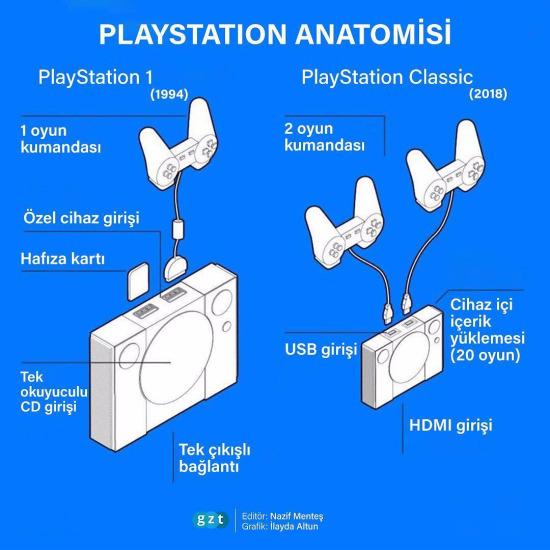 PlayStation anatomisi