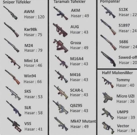 Senin silahın hangisi?