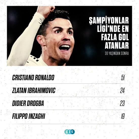Ronaldo, 30'undan sonra coştu