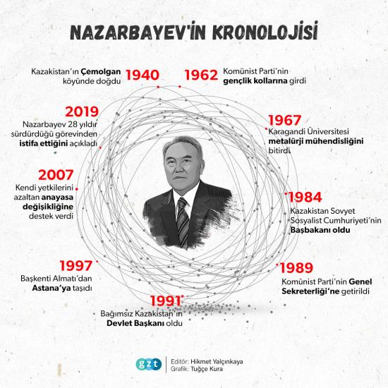 Nazarbayev'in Kronolojisi