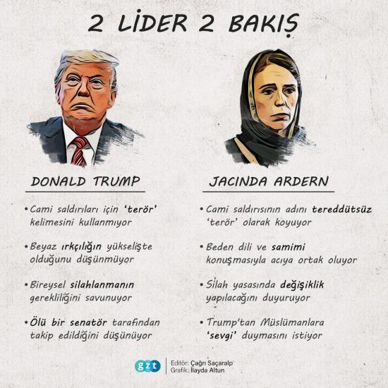 2 Lider 2 Bakış