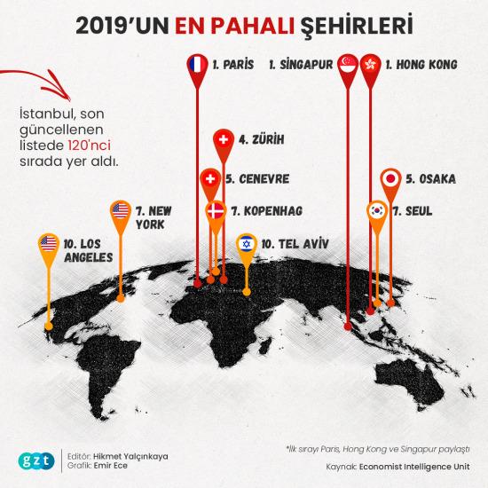 2019'un 'en pahalı' şehirleri