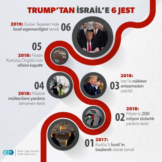 Trump'tan İsrail'e 6 jest