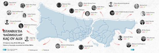 İstanbul'da 24 bağımsız aday ne kadar oy almıştı?