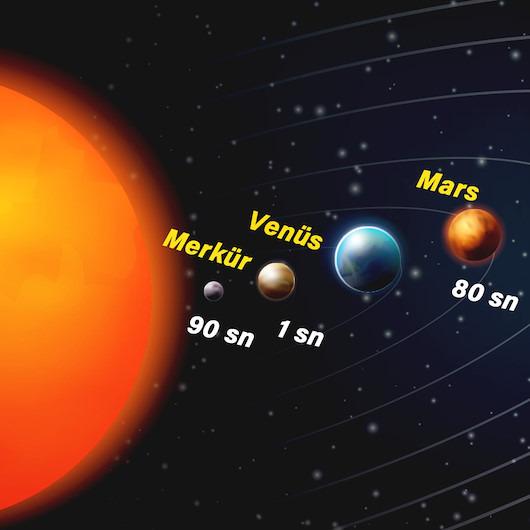 Hangi gezegende ne kadar hayatta kalabilirsin?
