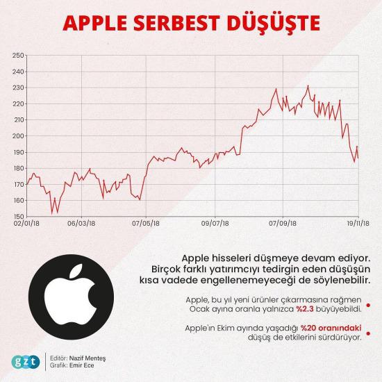 Apple serbest düşüşte