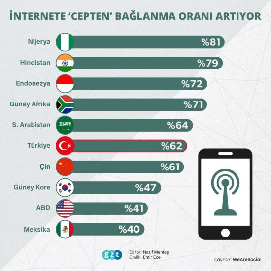 Akıllı telefonların yükselişi
