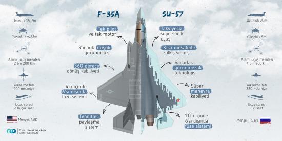 Türkiye'nin elindeki F-35 kozu: Su-57