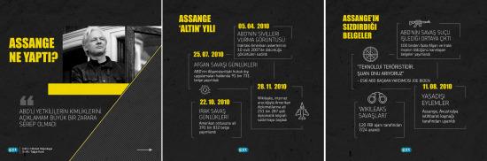 Assange ne yaptı?