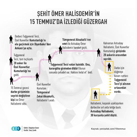Şehit Ömer Halisdemir'in 15 Temmuz'da izlediği güzergahlar