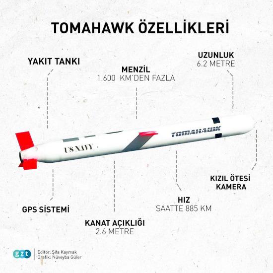 Tomahawk'ın teknik özellikleri
