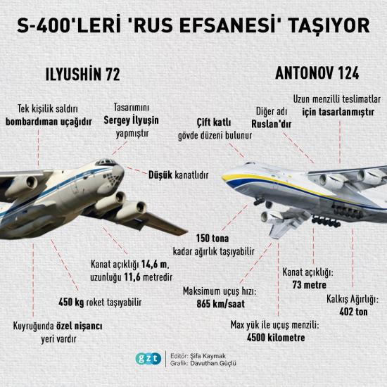 S-400'leri Ankara'ya getiren uçakların bilinmeyen özellikleri