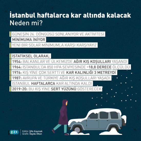 İstanbul haftalarca kar altında kalabilir