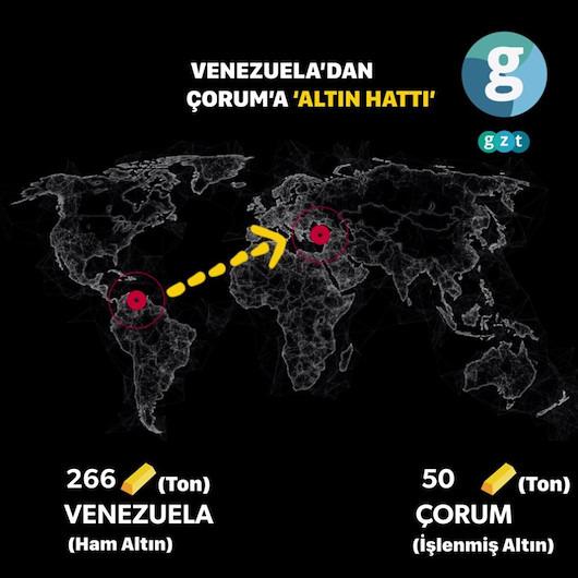 Venezuela'dan Çorum'a 'altın hattı'