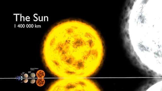 Gezegenlerin 3 boyutlu büyüklük karşılaştırması